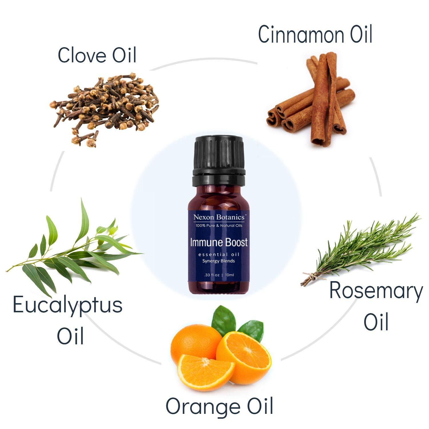 Aromatherapy Essential Oil Synergy Blend Set - 100% Pure & Natural Undiluted Therapeutic Grade Blends Include Breathe Ease, Health Plus, Zen Head, Muscle Ease, Zen Sleep, Immune Boost Oils 6 x 10 ml by Nexon Botanics (Image #3)