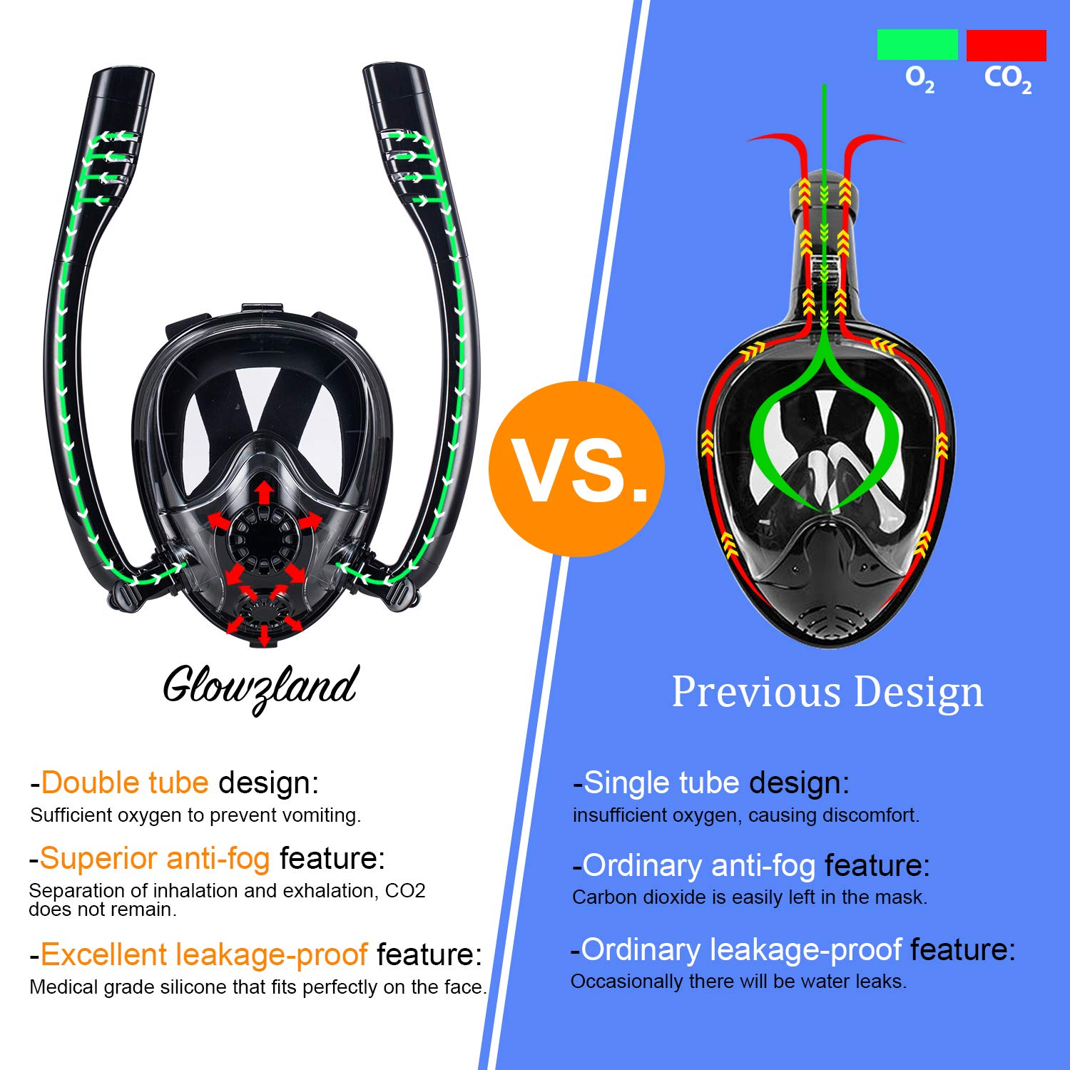2019 New Full Face Snorkeling Mask 180/°Panoramic View Breathe Free Scuba Diving Mask Anti-fog Anti-Leak Dive Equipment with Sport Camera Mount for Adults and Kids Double Tubes GlowsLand Snorkel Mask