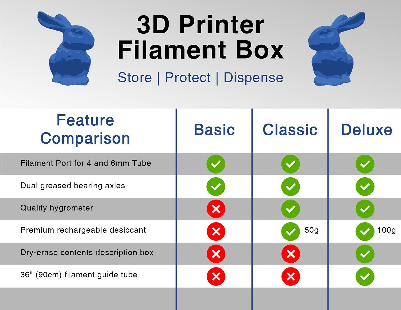 Caja de filamento para impresora 3D, dispensador y contenedor de ...