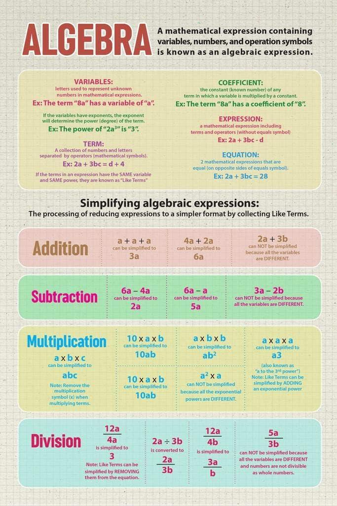 Algebra Mathematics Educational Classroom Variables Expressions Definitions Equations Cool Wall Decor Art Print Poster 24x36