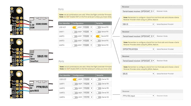 Matek F4 Controladora De Vuelo + Bateflight OSD + BEC 5V&10V Flight Controller (Ranura par tarjeta SD , VCP 5 x UARTs , 6 nouveautés PWM/DSHOT)  para FPV ...