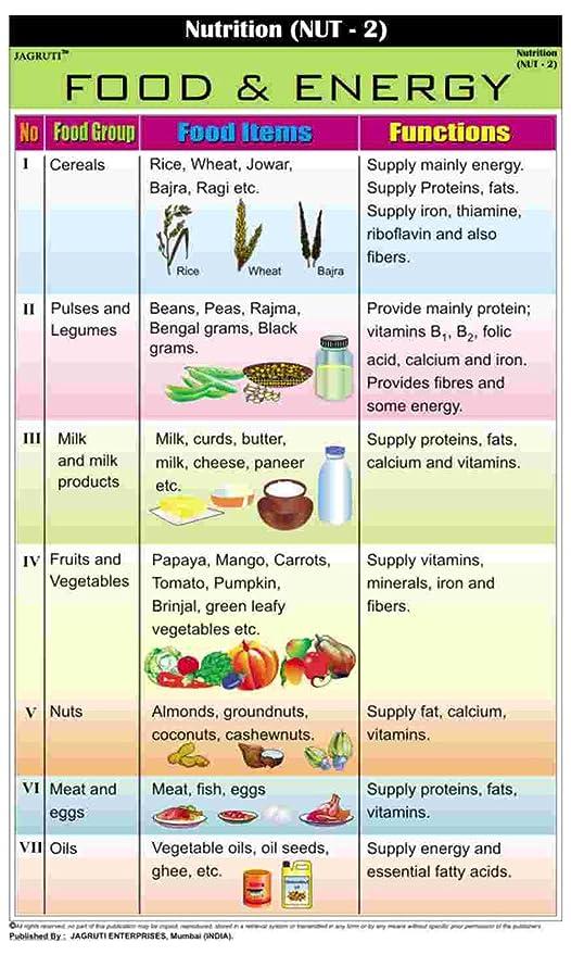 nutritional chart for food nutrition ftempo. Black Bedroom Furniture Sets. Home Design Ideas
