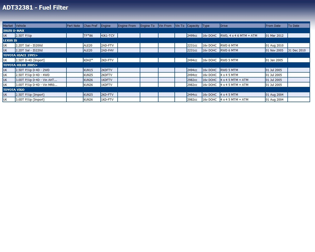 Blue Print ADT32381 filtro de combustible