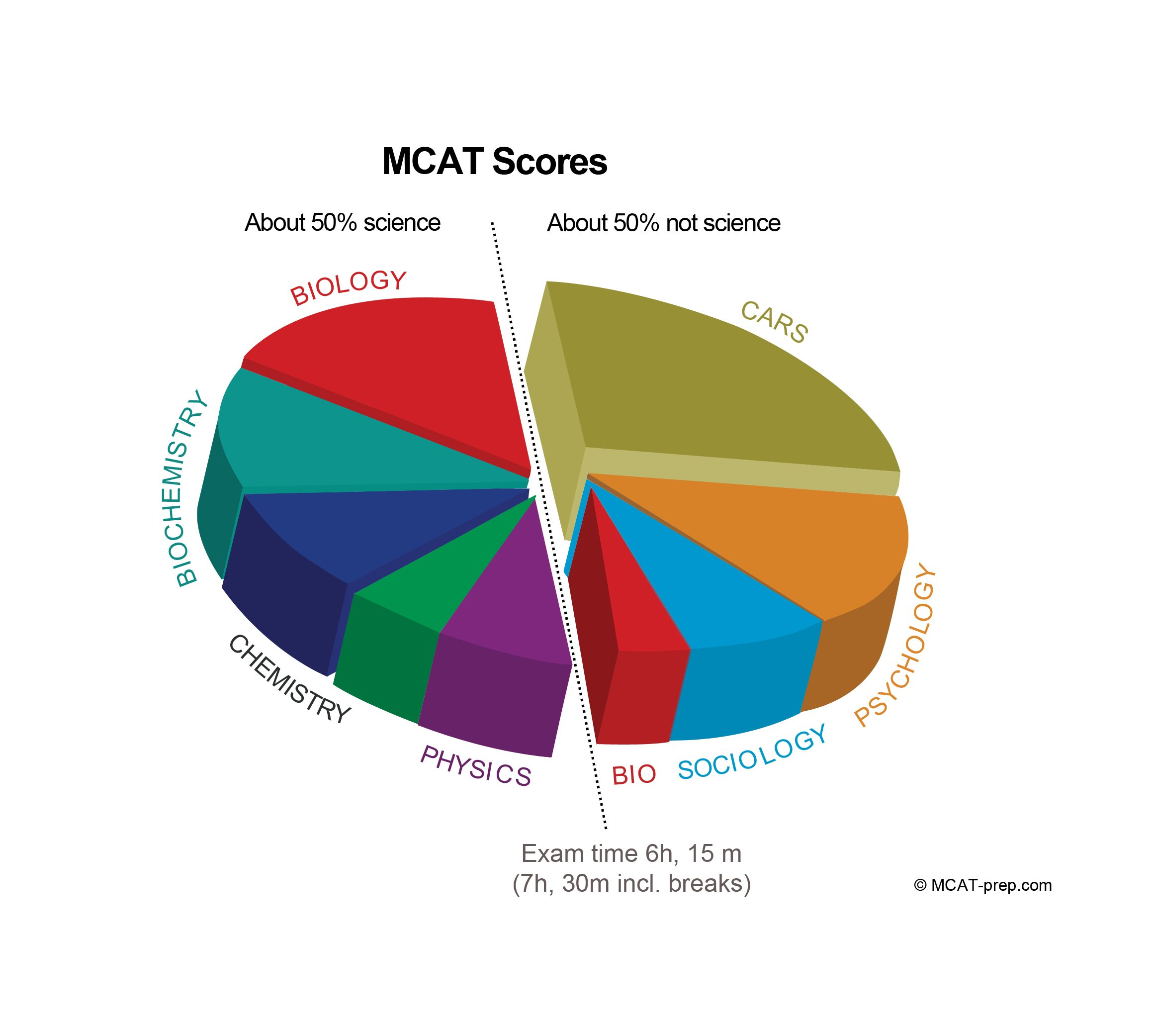 MCAT Practice Tests: 5 Full-Length Online Exams by Gold