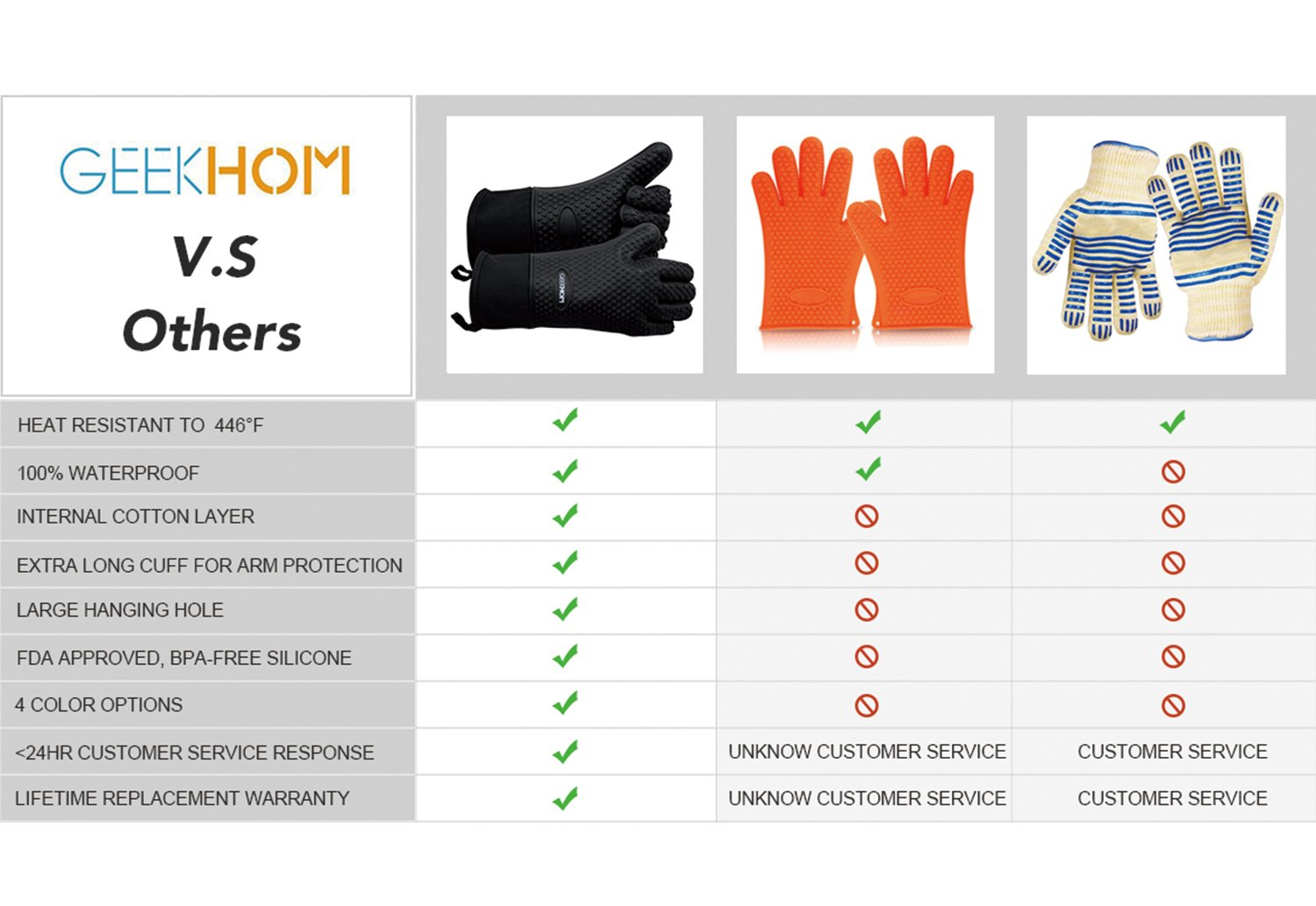 GEEKHOM Grilling Gloves, Heat Resistant Gloves BBQ Kitchen Silicone Oven Mitts, Long Waterproof Non-Slip Potholder for Barbecue, Cooking, Baking (Black) by GEEKHOM (Image #4)