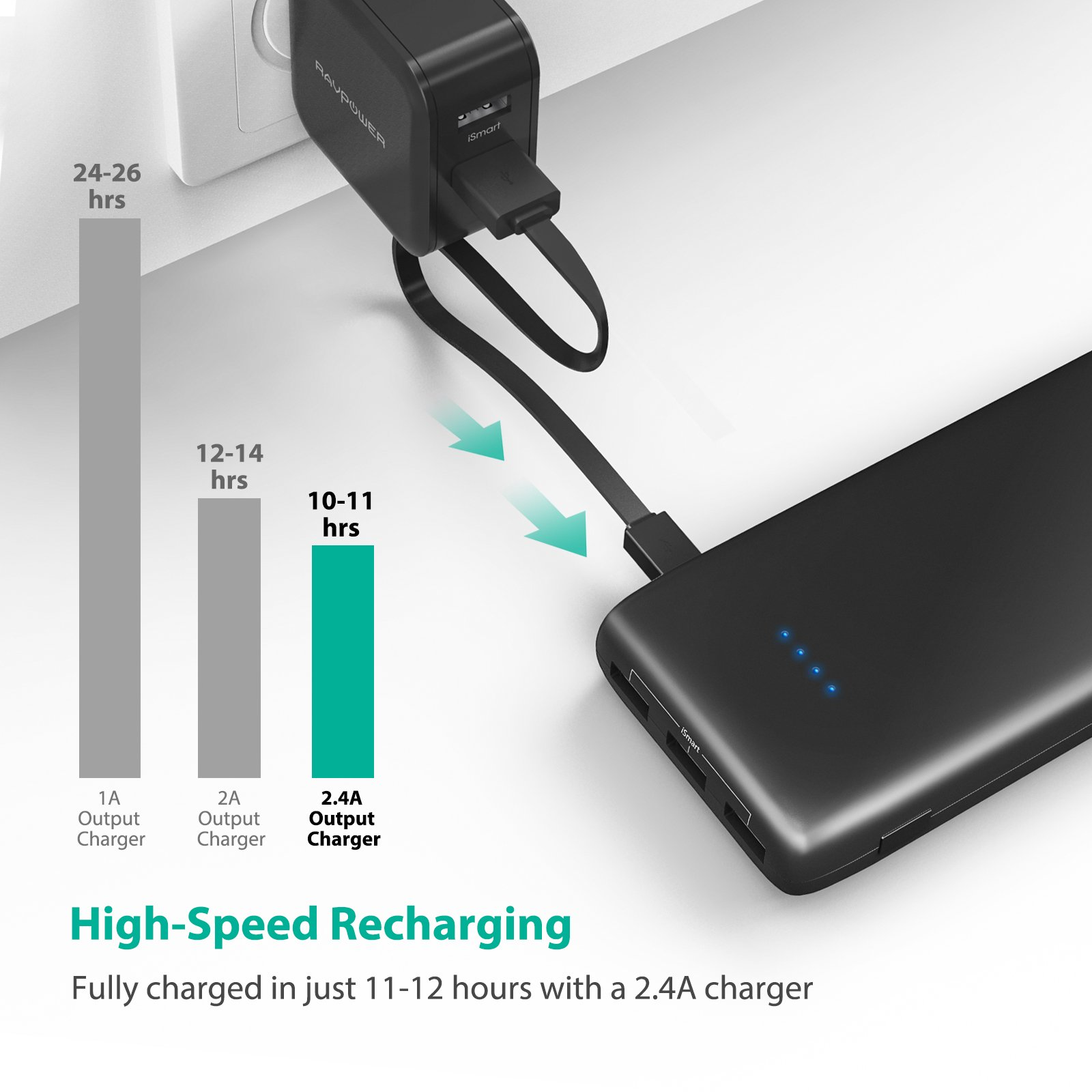 RAVPower Portable Charger 22000mAh External Battery Pack 22000 Power Banks 5.8A Output 3-Port (2.4A Input, iSmart 2.0 USB Ports, Li-polymer Phone Charger) For Smartphone Tablet – Black by RAVPower (Image #6)