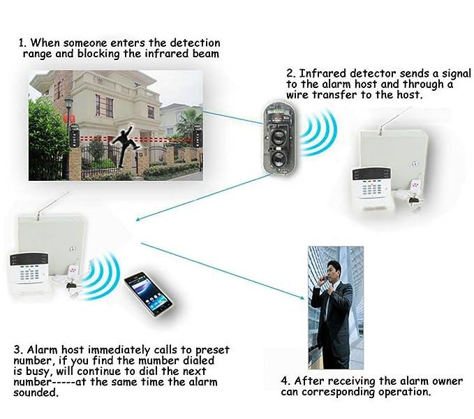 GuDoQi Detector IR de Seguridad de Doble Haz 100m ...