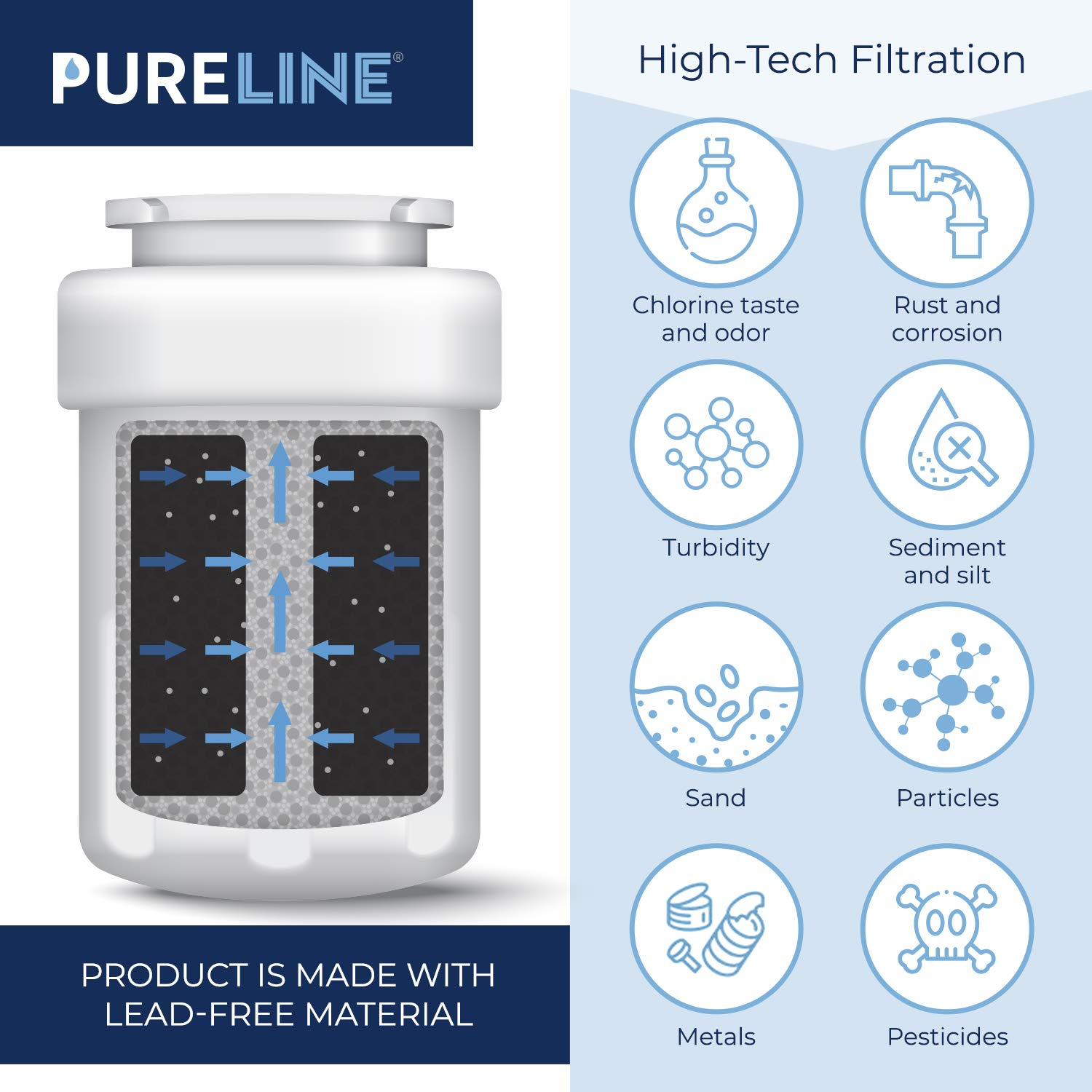 GE MWF Water Filter Replacement. Compatible GE Models: MWF, MWFA, MWFP, MWFAP, MWFINT, GWF, GWFA, HWF, HWFA, HDX FMG-1, Smart Water, GSE25GSHECSS, GSS25GMHGCES, 197D6321P006 - PURELINE (3 Pack)