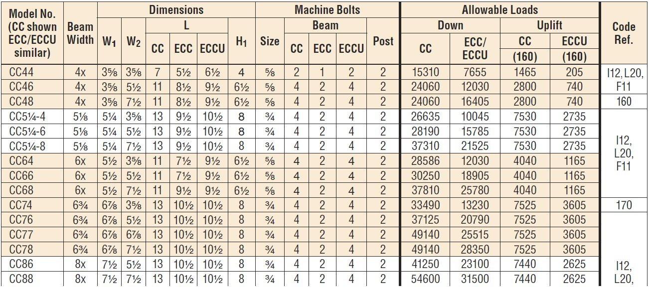 3 Pack Simpson Strong Tie ECC66 6x Beam/Post End Column Cap