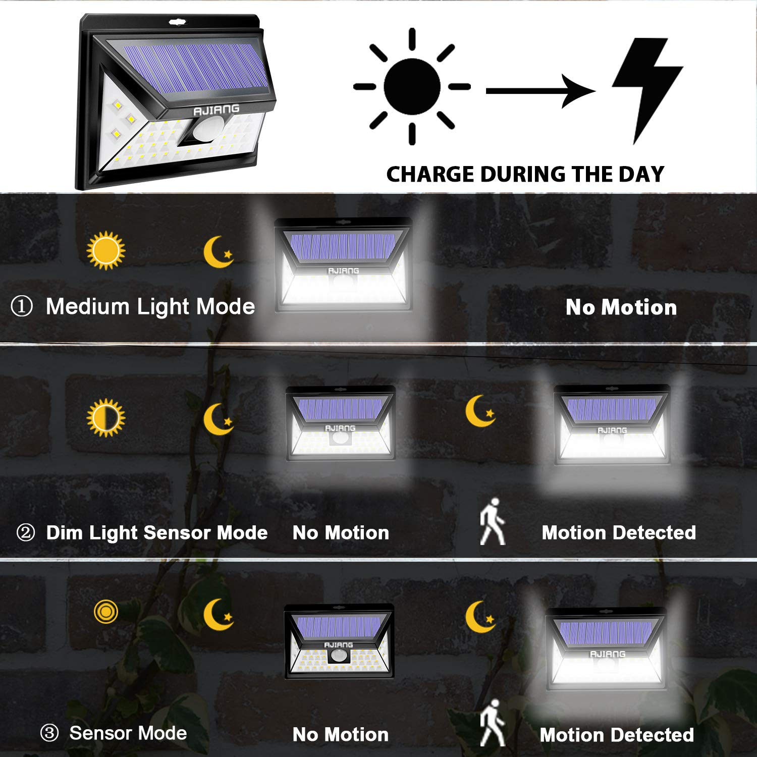 Ajiang Solar Lights Outdoor,Wireless 40 LED Motion Sensor Solar Lights with Wide Lighting Area,Easy Install Waterproof Security Lights for Back Yard,Driveway,Garage,Front Door and More Ennoplus SLW0340
