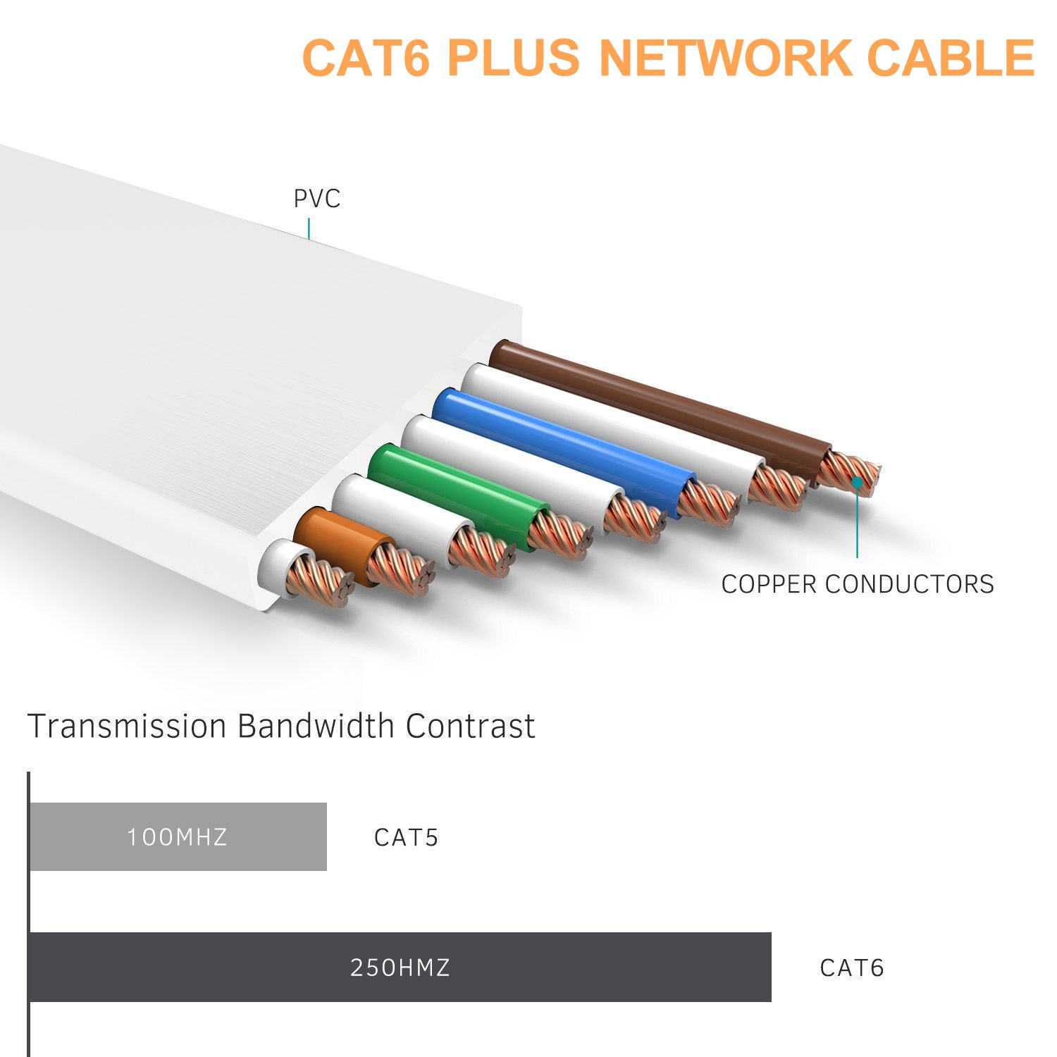 Aoforz Ethernet Cable Cat6 Plus 30ft White Flat High Network Cables Cat5e Patch 32 Awg 35 Foot Speed Internet With Clips Computer Snagless Rj45