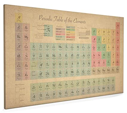 Periodic Table Of Elements Science Chemistry Old Style Canvas Art Print 22x34 Inch A1 69