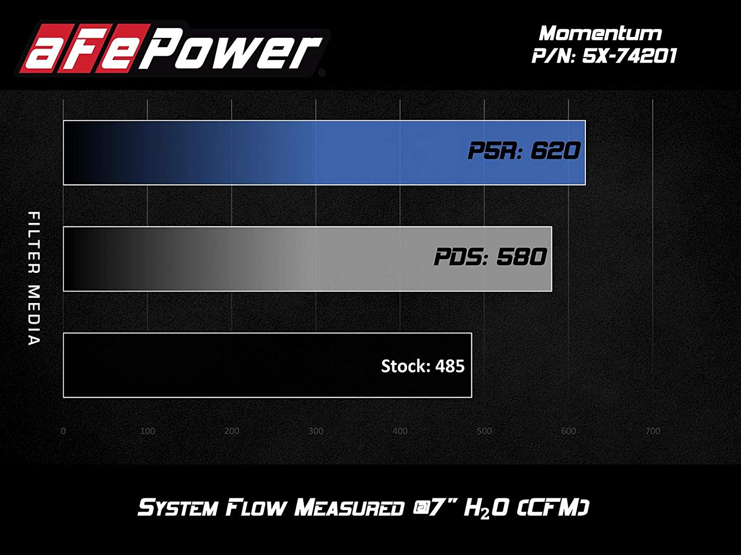 aFe 54-74201 Momentum Pro 5R Intake System for Chevrolet Corvette C7 V8 6.2L Engine