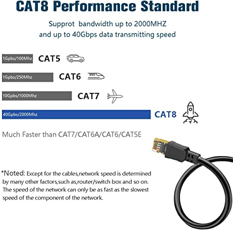 Godyluck 2000MHz 40Gbps Fast Transmission Stability CAT8 Pure Copper Laptop Network Cable