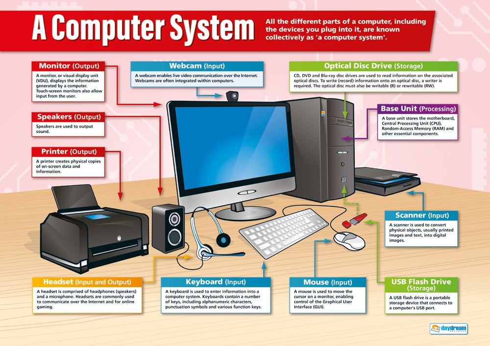 amazon com a computer system technology and computing posters
