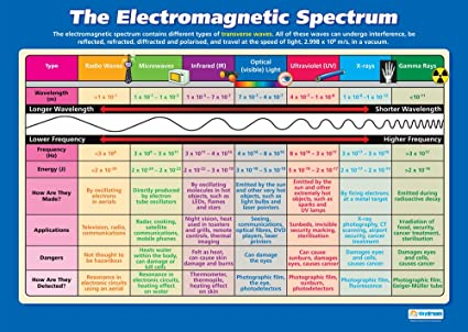 Amazon com the electromagnetic spectrum science posters gloss