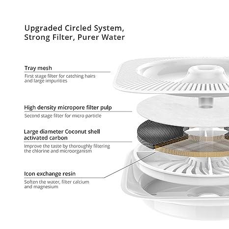 PETKIT 2.0 Dispensador Automático de Agua Inteligente para Perros y Gatos-Anti Burn out/Super Quiet/Alarma de escasez de Agua/Alarma de Cambio de Filtro: ...
