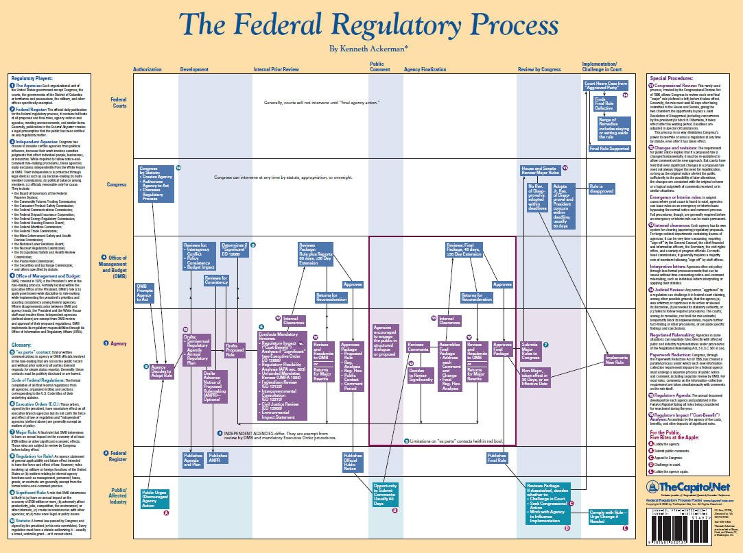 The Federal Regulatory Process pdf