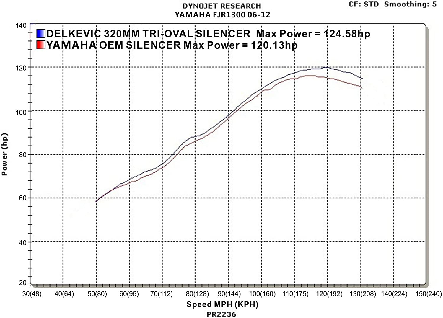Delkevic Aftermarket Slip On compatible with Yamaha FJR1300 Stubby 13 Stainless Steel Tri-Oval Muffler Exhaust 06-19