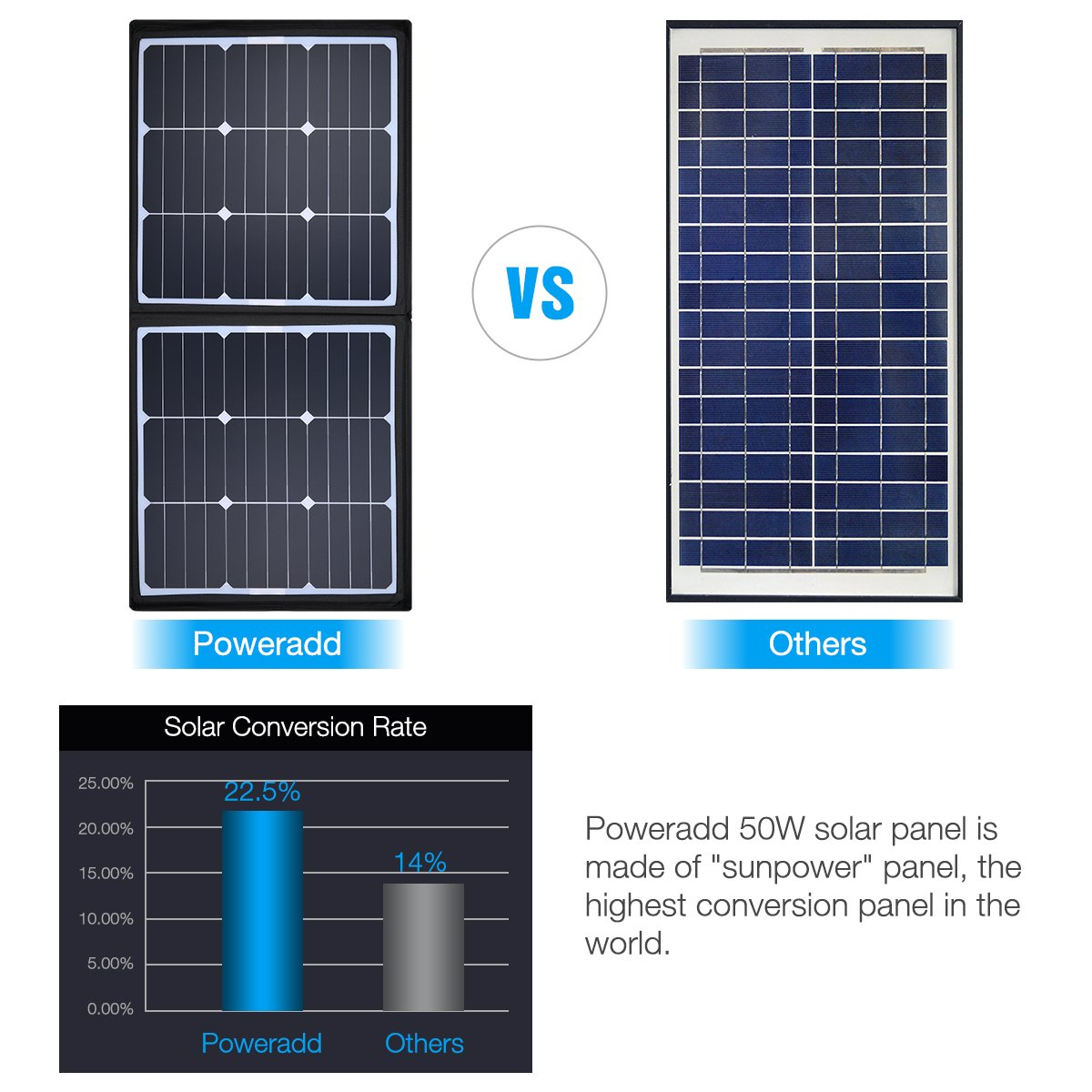 POWERADD [High Efficiency] 50W Solar Charger, 18V 12V SUNPOWER Solar Panel for Laptop, iPhone X / 8/8 Plus, iPad Pro, iPad mini, Macbook, iPad Samsung, ChargerCenter, Island Region and Country Tours by POWERADD (Image #3)