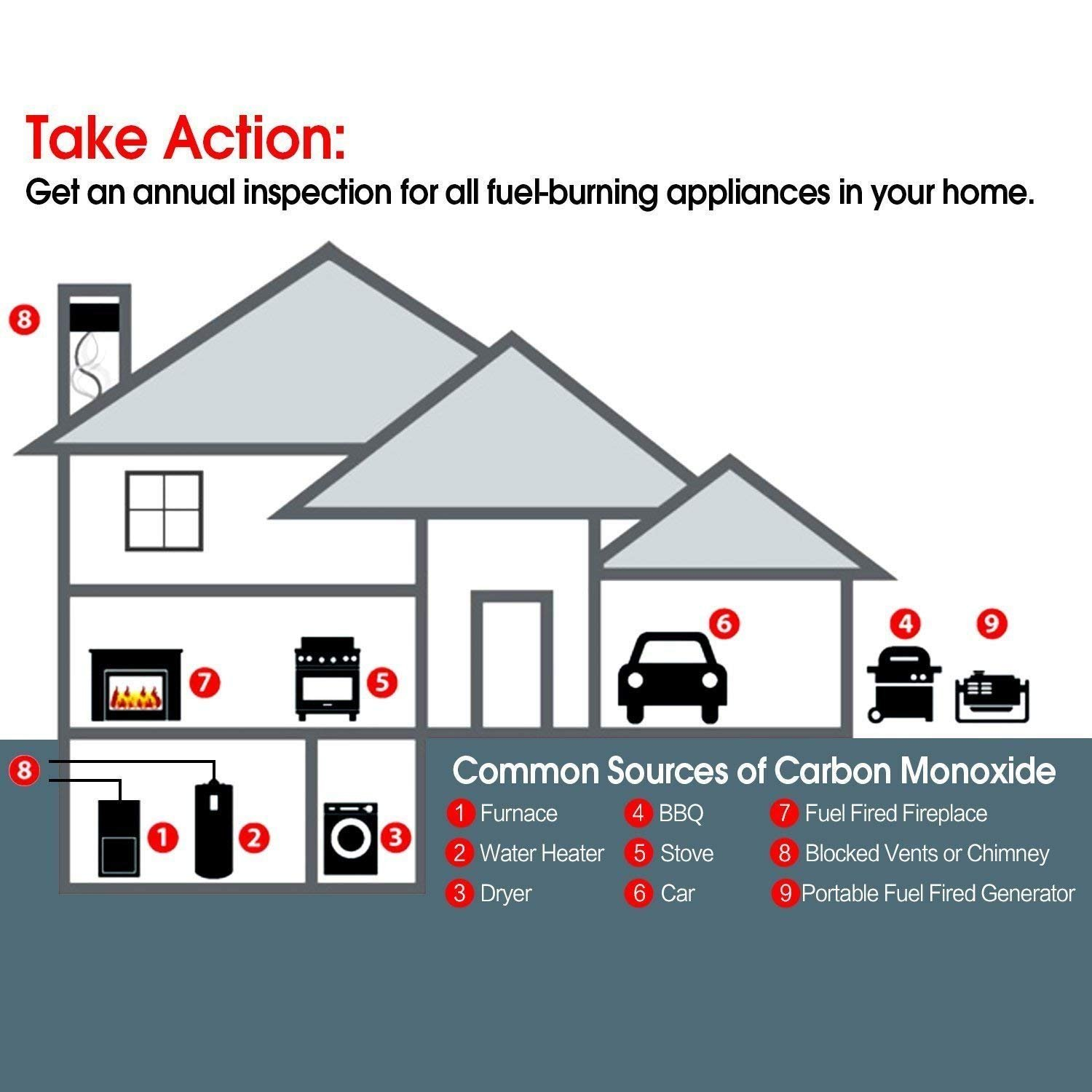 Carbon Monoxide Detector Alarm with Sound Warning and AC Plug-in Operated by Onega (Image #4)