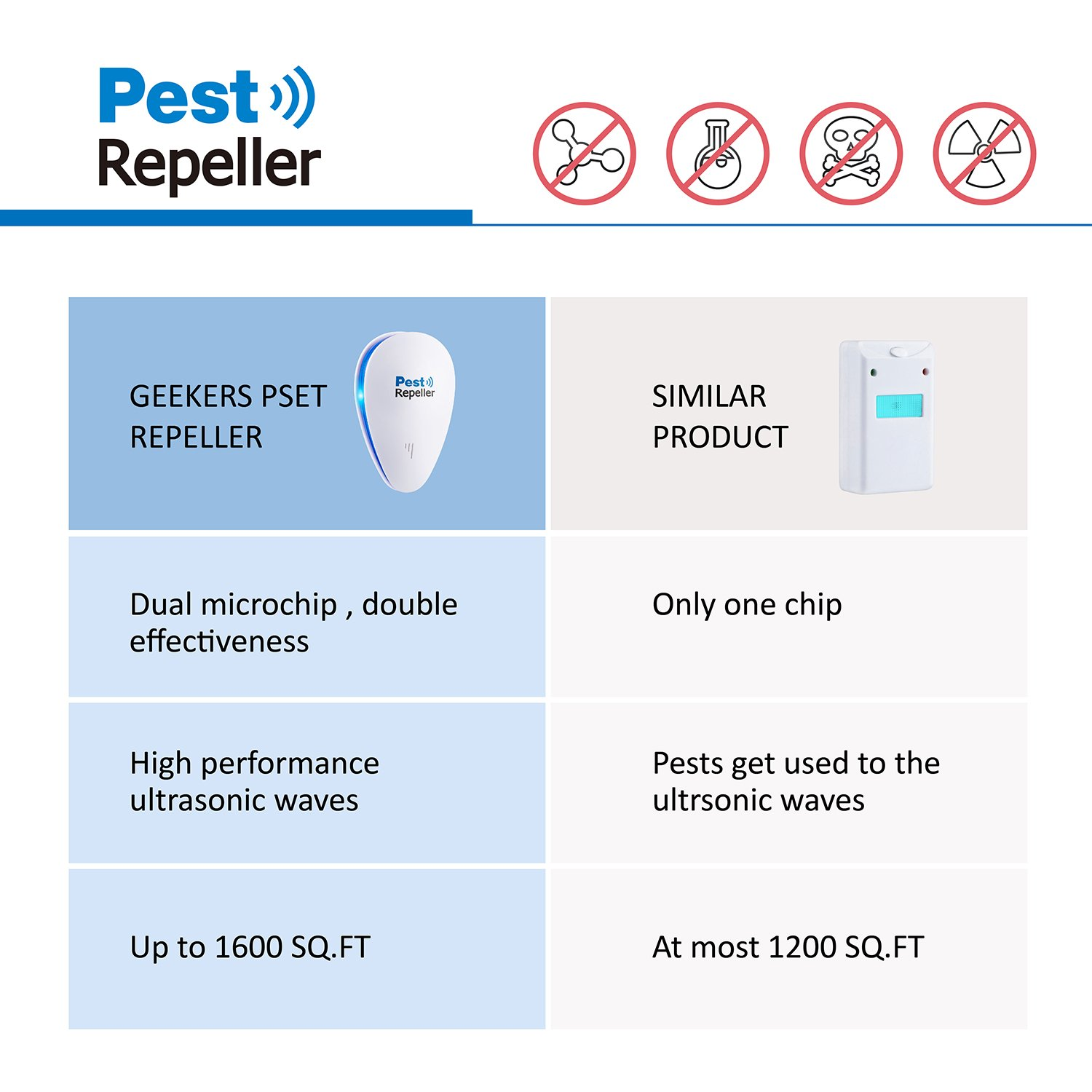 Ultrasonic Pest Control Repeller 2018 Upgraded Circuit Re Eletronic Repellent Plug In Insect Repels Mouse Bedbug Roaches