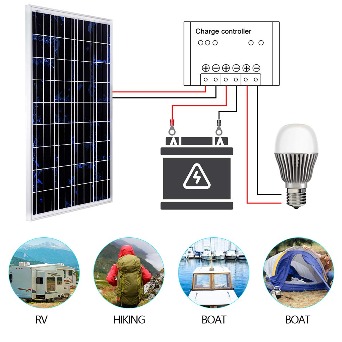 Caravan Boat or Yacht or Outside the Grid SARONIC 100W 12V Poly Solar Panel Photovoltaic PV Module for Charging a 12V in RV