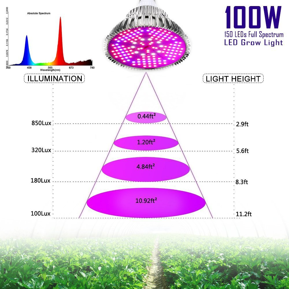 100W Led Plant Grow Light Bulb, Full Spectrum 150 LEDs Indoor Plants Growing Light Bulb Lamp for Vegetables Greenhouse and Hydroponic, E27 Base grow light Bulbs, AC 85~265V [2Pack] by EnerEco (Image #7)