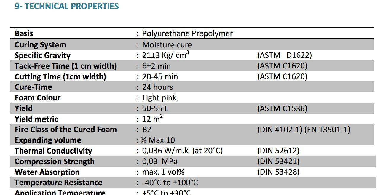 demsun P96 Mega profesional - Espuma de poliuretano espuma de poliuretano de 900 g (1-PCS con pistola): Amazon.es: Bricolaje y herramientas