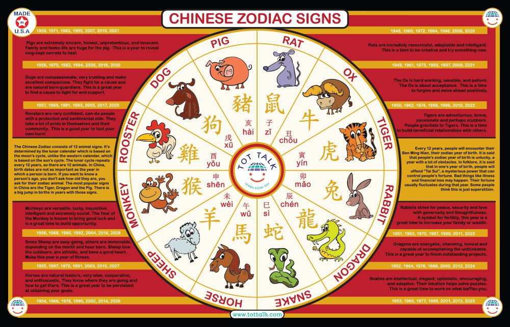 Buy Tot Talk Chinese Zodiac Signs Placemat Online at Low