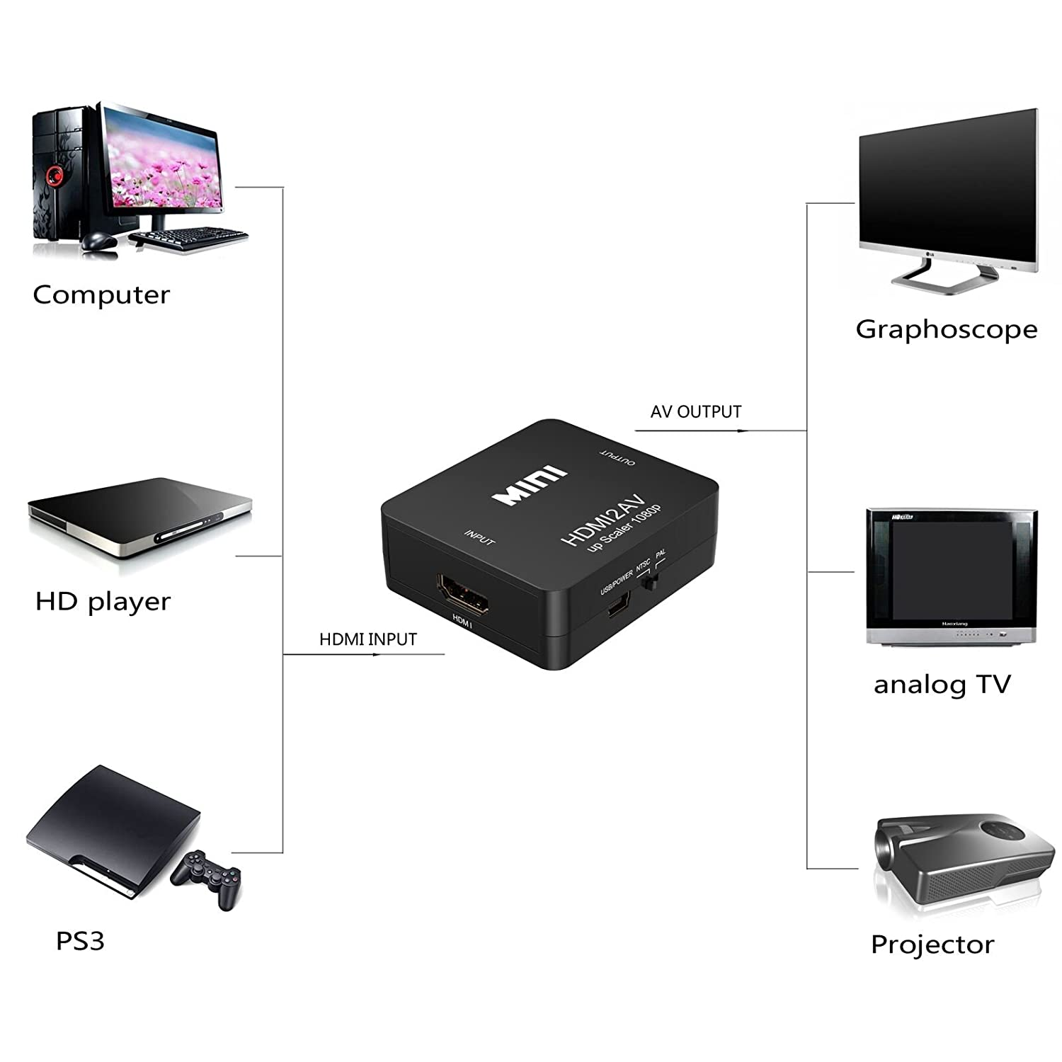 HDMI to RCA,ABLEWE HDMI to AV Converter Adapter 1080P CVBs Composite Video Audio Converter Adapter Supports PAL//NTSC with USB Charge Cable