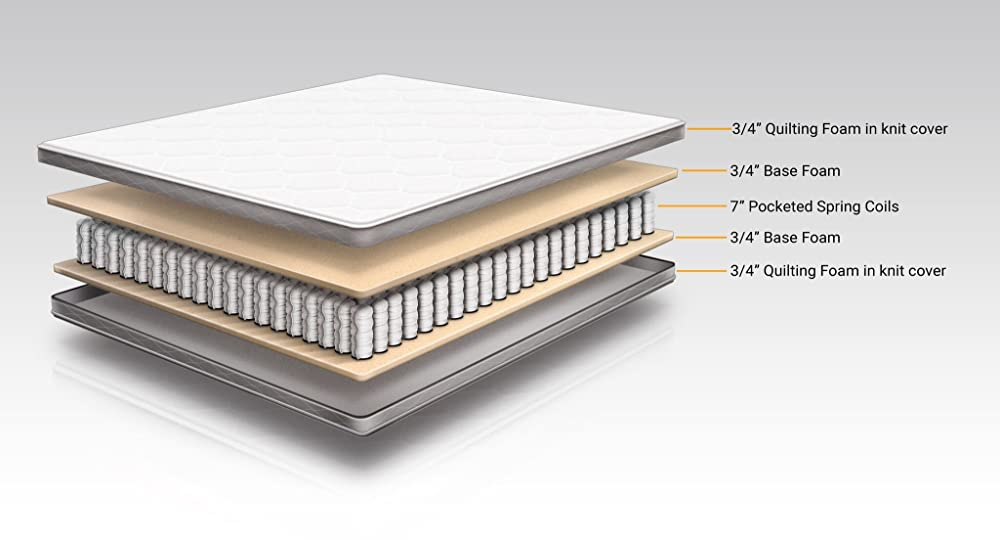 Pocketed Coil Mattress
