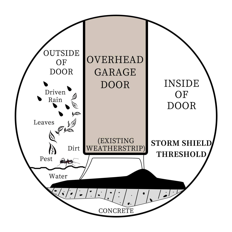 Homend Universal Garage Door Threshold Seal DIY Weather Stripping 1 on