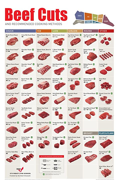 meat cuts chart: Amazon com all 4 meat chart posters beef cuts pork s most