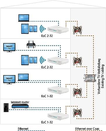 Axing EOC 1-32 Ethernet Over Coax Modem Adaptador de Red a través de Cable coaxial 1600 Mbps 5-204 MHz