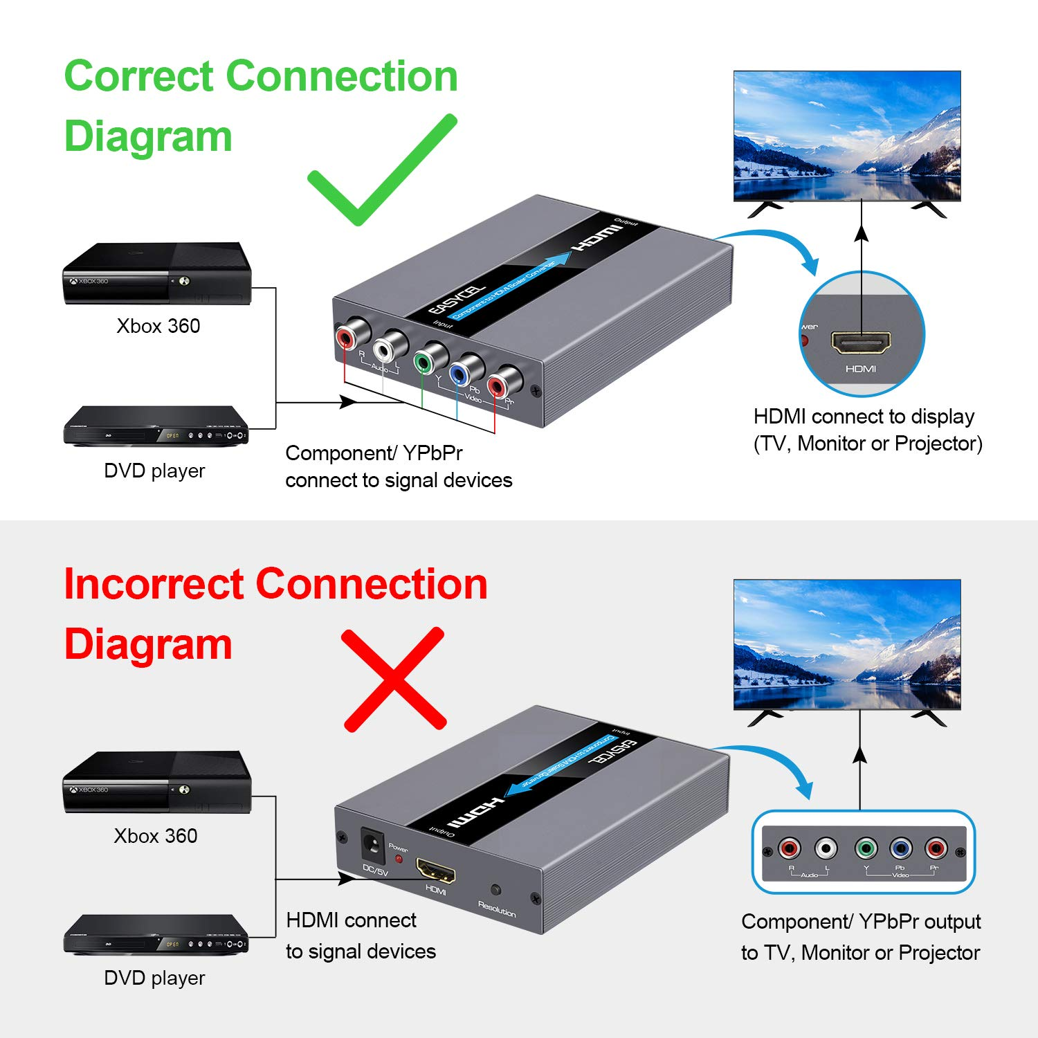 ypbpr component to hdmi scaler converter, component ypbpr input hdmi  output for dvd, psp, xbox 360, ps2, nintendo ngc, bose 3-2-1(with scaler  function):