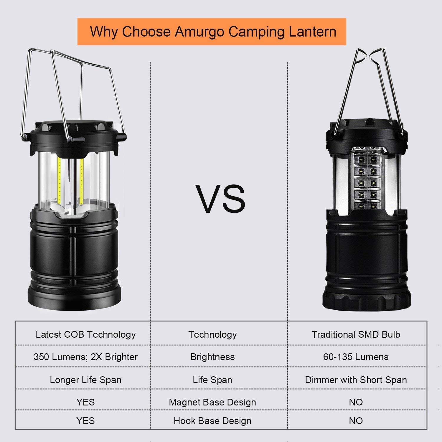 Amurgo LED Camping Lanterns, Outdoor 350 Lumens Portable COB Camp Lantern Battery Operated with LED Flashlight for Camping, Hiking, Emergency, Hurricane, Outages, Car