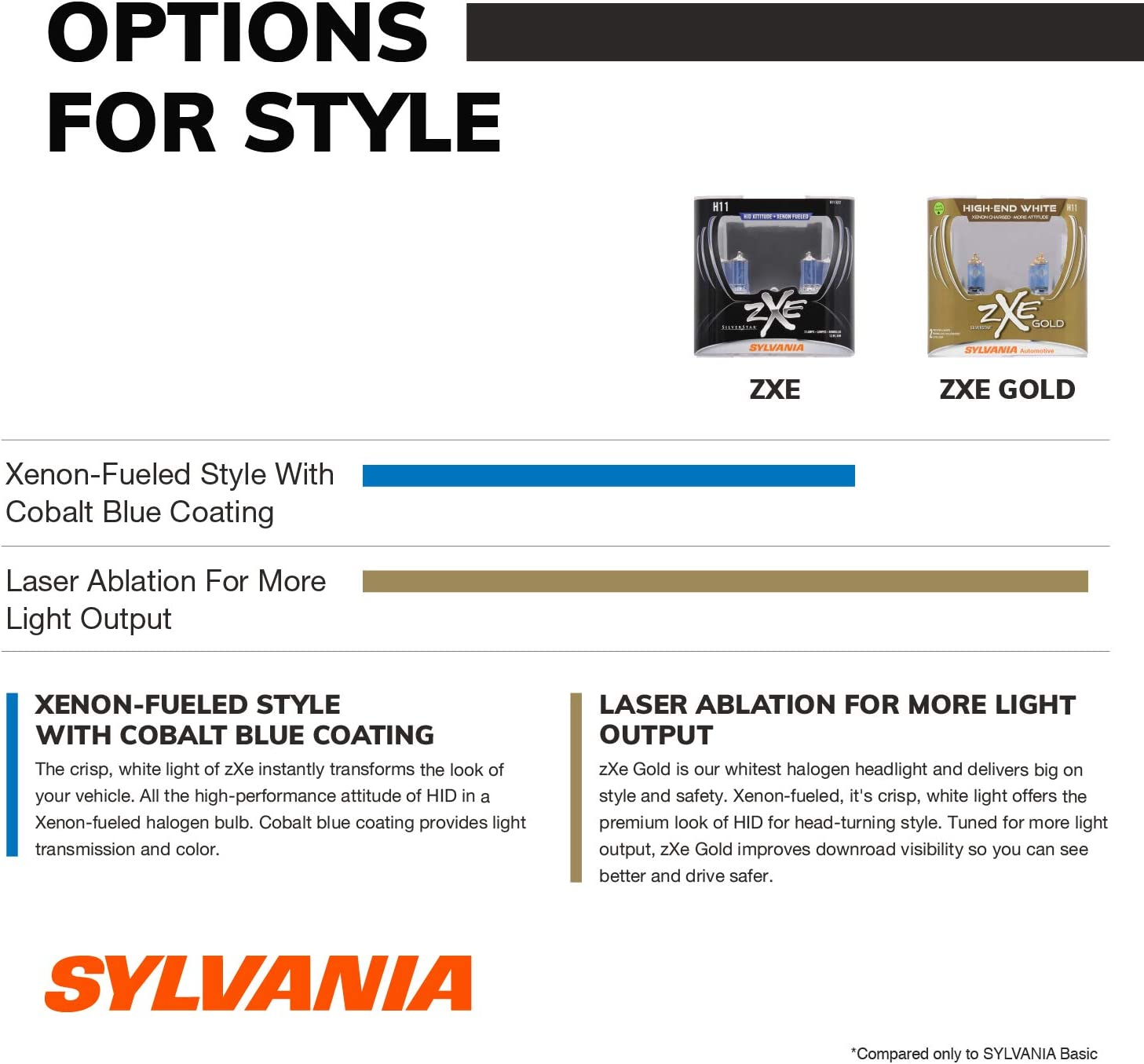 Sylvania Silverstar ZXE 9006XS Pair Set Headlight Bulbs Xenon Fueled NEW Sealed