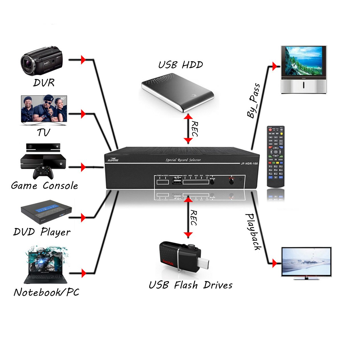 Amazon.com: JIAFENG Specialized HD Game Video Capture, for PlayStation 4, Xbox One and Xbox 360, or Wii U gameplay, Full HD 1080p 60fps (JF-108): ...