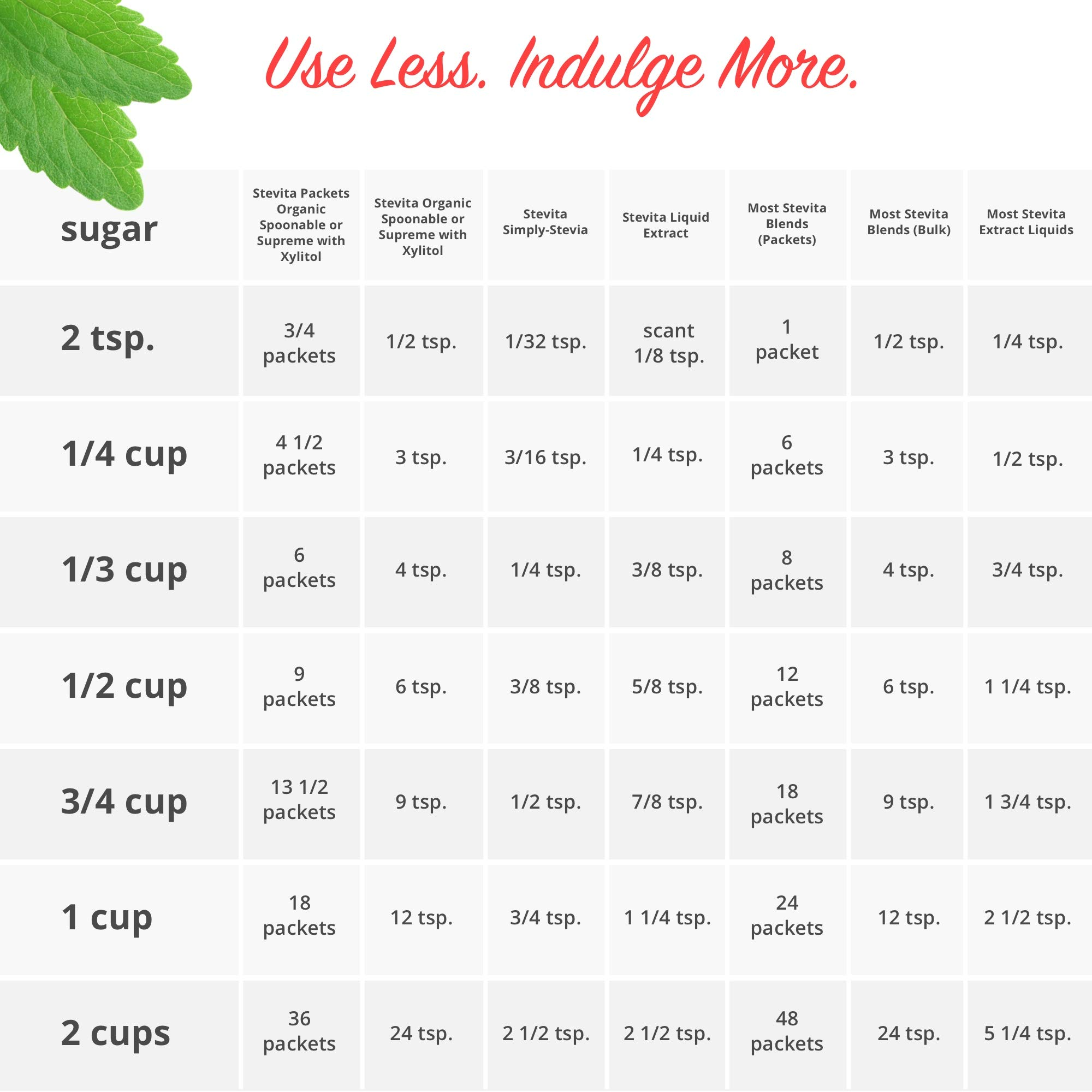 Stevita Stevia Organic Spoonable Stevia Powder - 50 Packets - Stevia & Erythritol All Natural Sweetener, No Calories - USDA Organic, Non GMO, Vegan, Keto, Paleo, Gluten-Free - 50 Servings by STEVITA (Image #9)