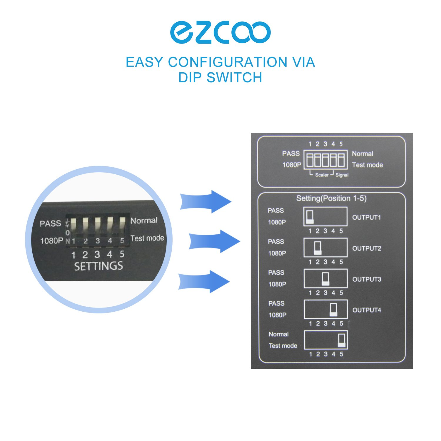 ezcoo 4K HDMI 2 0 Splitter HDR Scaler Switch, HDMI Splitter 1x4 4K 60Hz  4:4:4 18Gbps HDR Dolby Vision, HDCP 2 2, Smart EDID, Four HDMI Output 4K