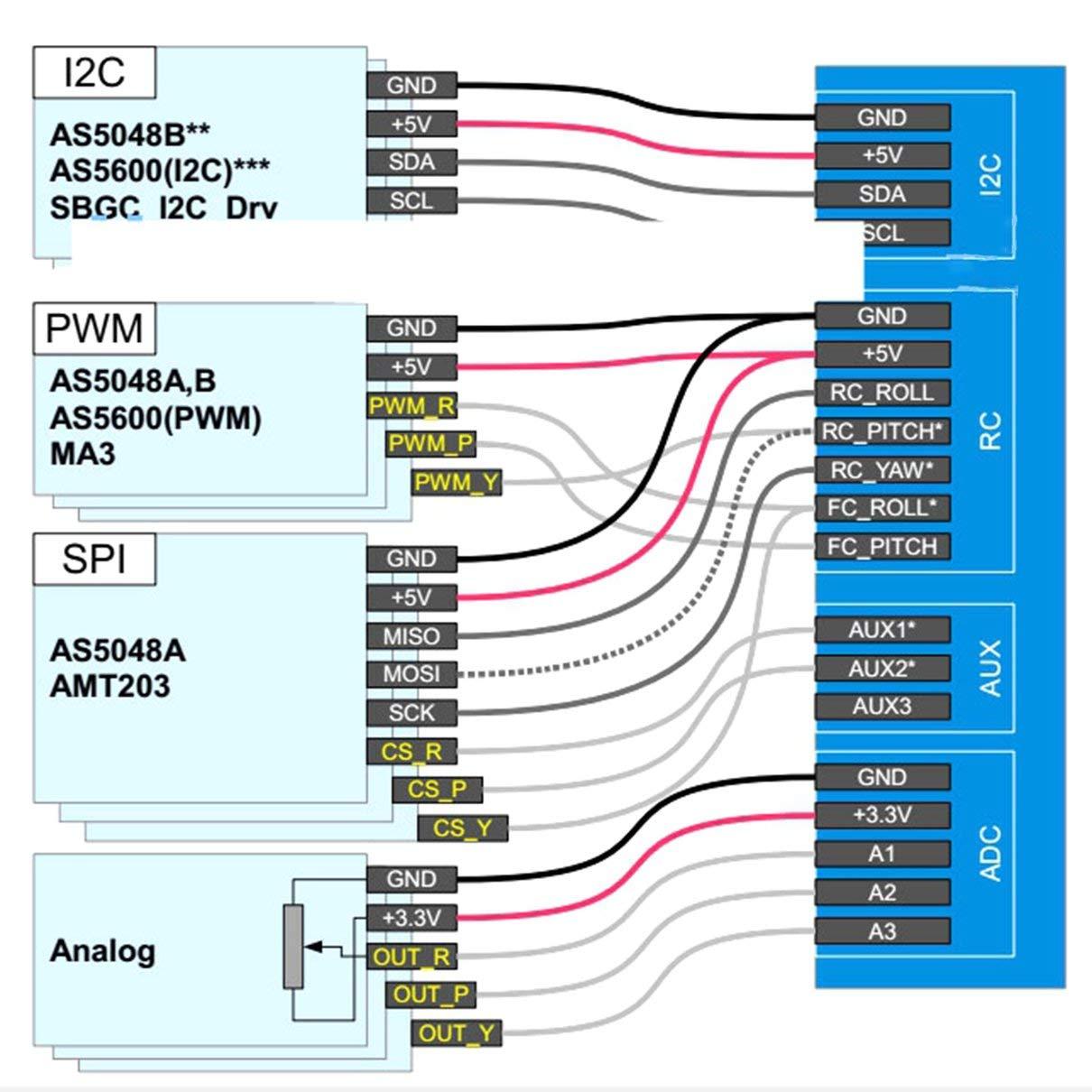 AS5600 Codificador rotativo de valor absoluto PWM Togames-ES verde I2C Puerto 12Bit para motor de card/án sin escobillas Rotativo incremental con anillo magn/ético