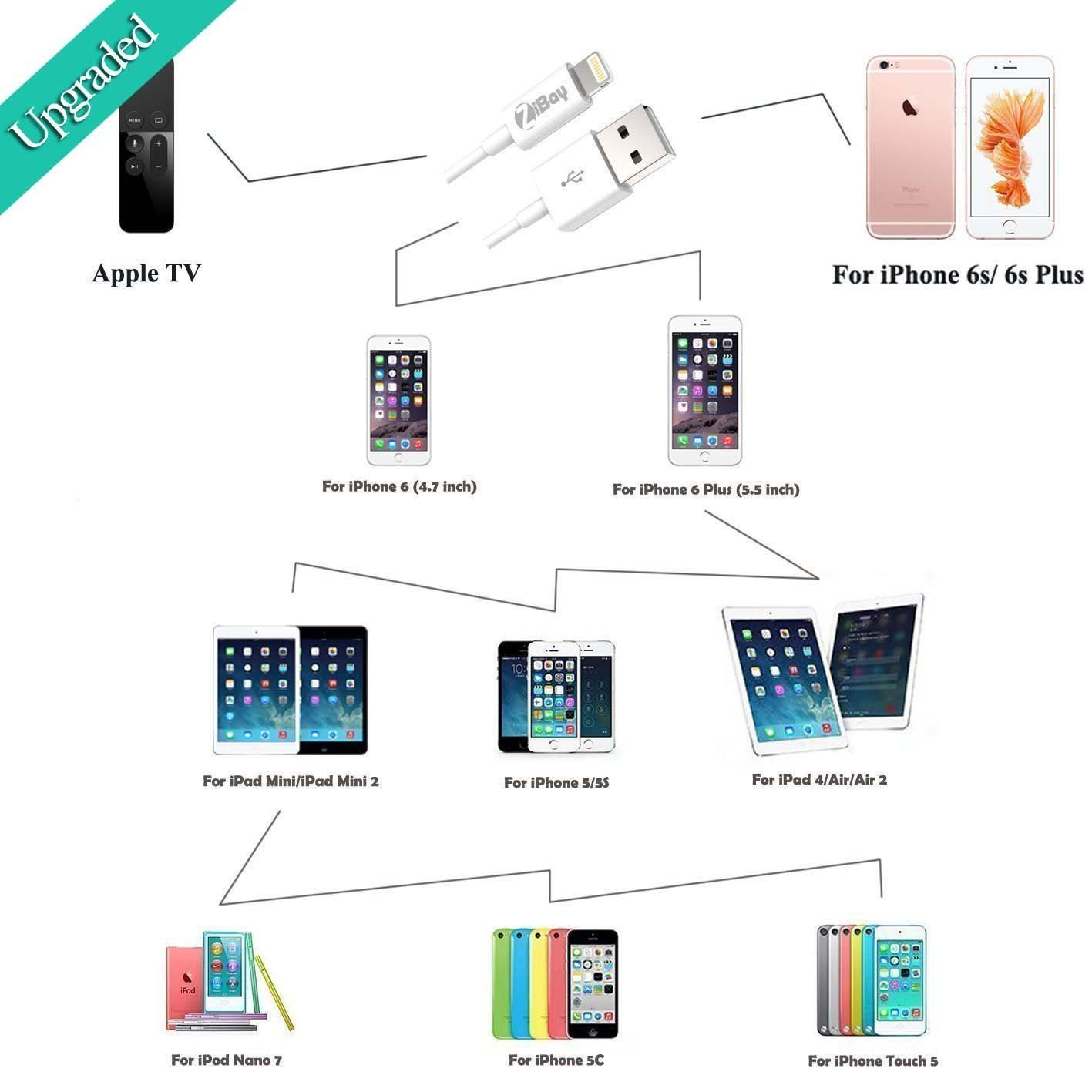 Short Lightning Cables Usb Data Cord For Iphone 6s 5 Charger Cable Wire Diagram Plus 6 Iphones Se 5s Ipad Minis Airs Ipod Touch Ipods