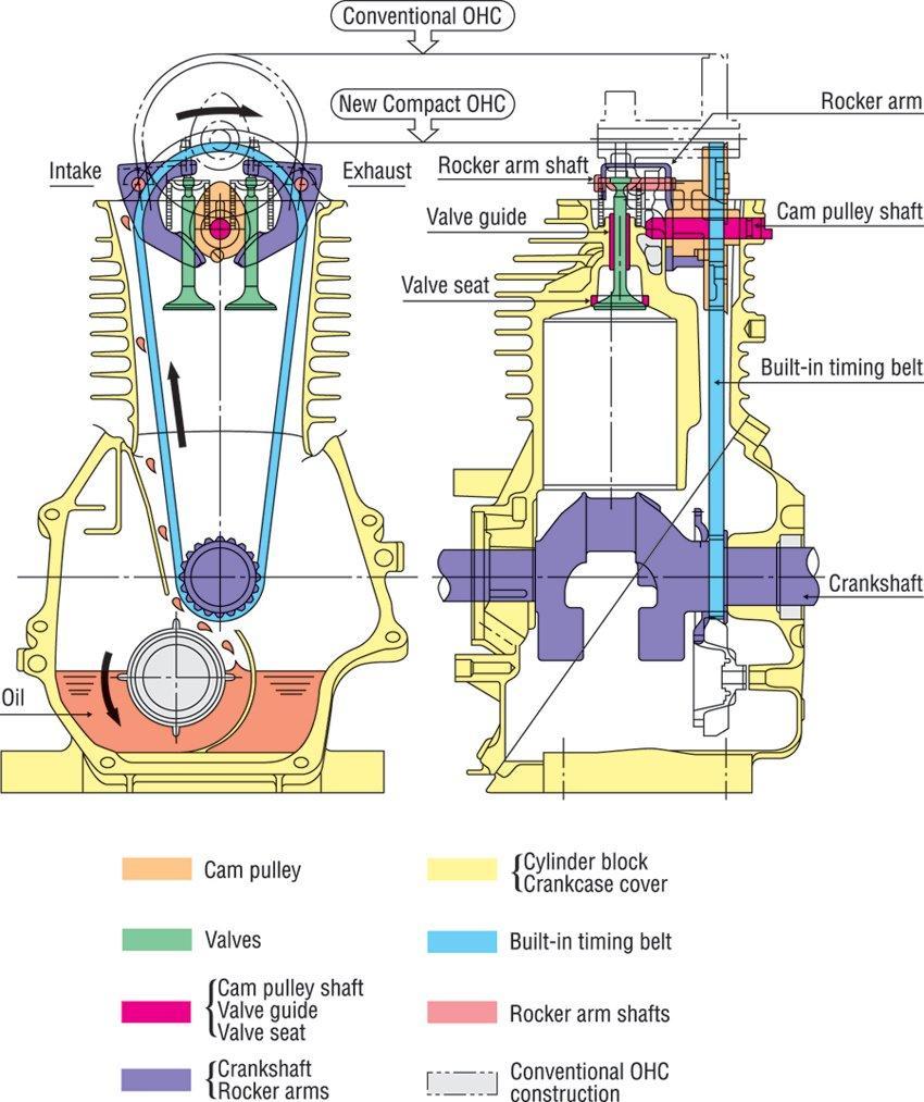 4 Stroke Ohc Engine Diagram Wiring Blog Cycle Control U2022 Connecting Rod