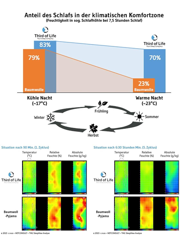 Seamless Thermoregulierende und Atmungsaktive Funktions-Nachtw/äsche ohne st/örende N/ähte dreimal Weicher als Baumwolle SleepPants AVIOR Bequeme Herren Schlaf-Hose KURZ