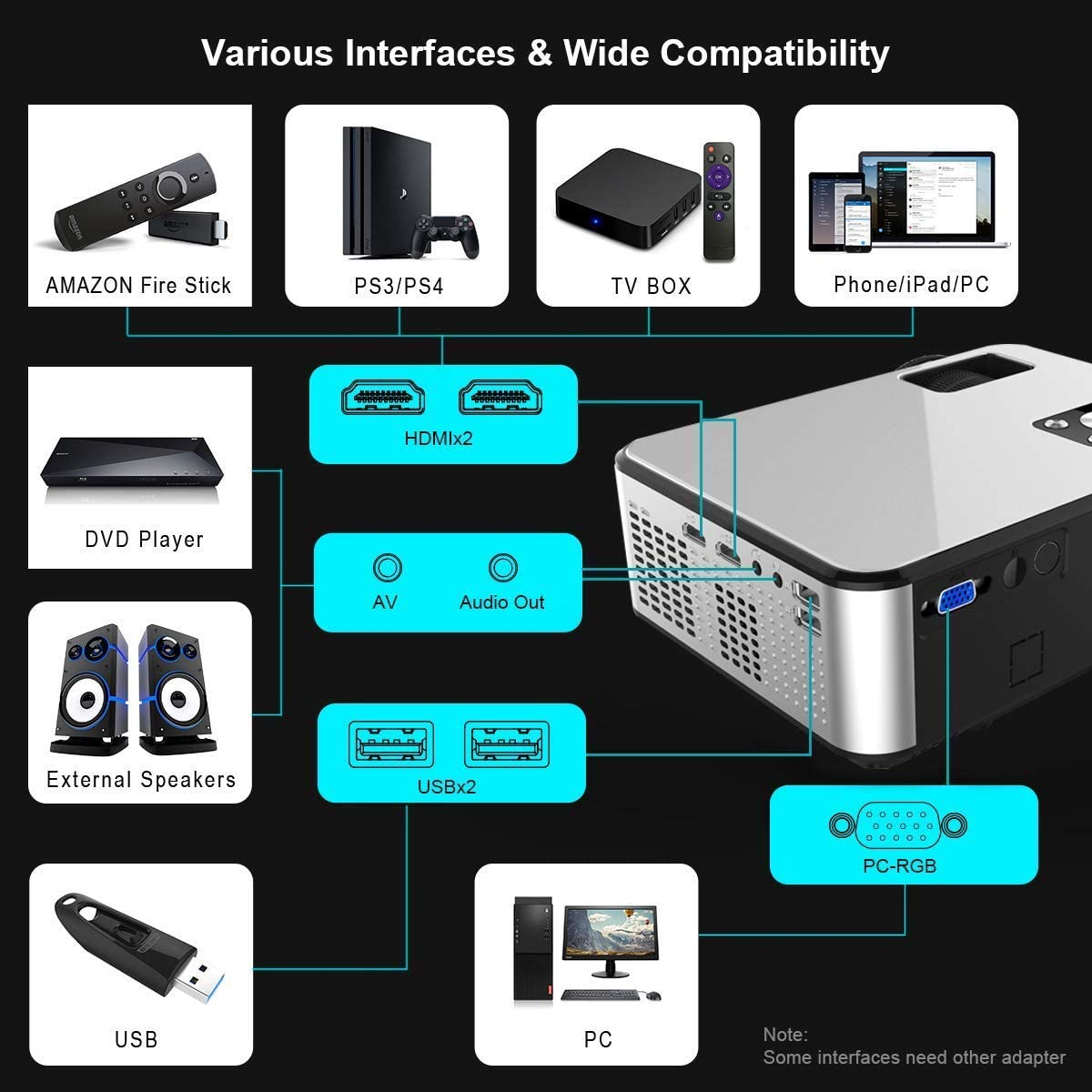 YABER Portable Projector with 5000 Lumen Upgrade Full HD 1080P 200 Display Supported, LCD LED Home & Outdoor Projector Compatible with Smartphone, HDMI,VGA,AV and USB