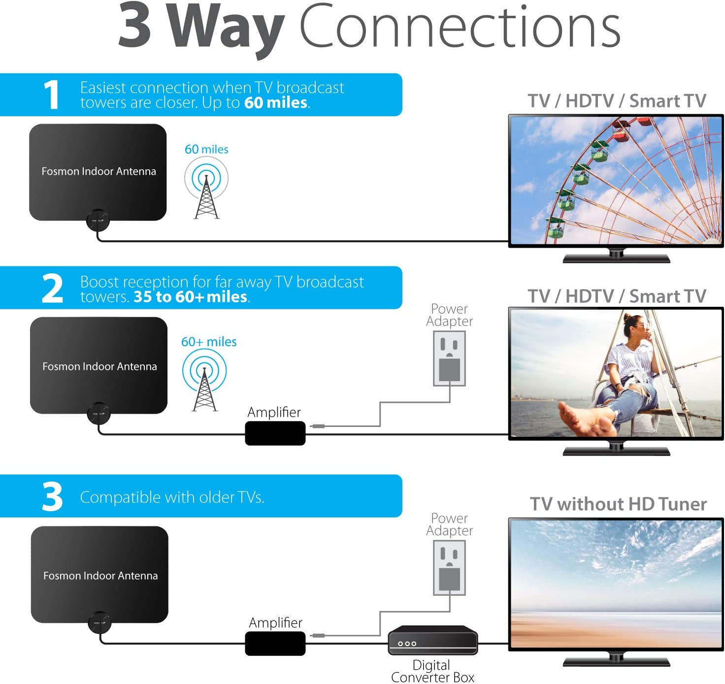 2020 Latest Ultra Thin Indoor Digital TV Antenna Up to 120 Miles Ranges ATSC 3.0 White 10FT Coaxial Cable Fosmon HDTV Antenna VHF 4K Ready 1080p Free TV Channel Amplifier Signal Booster UHF