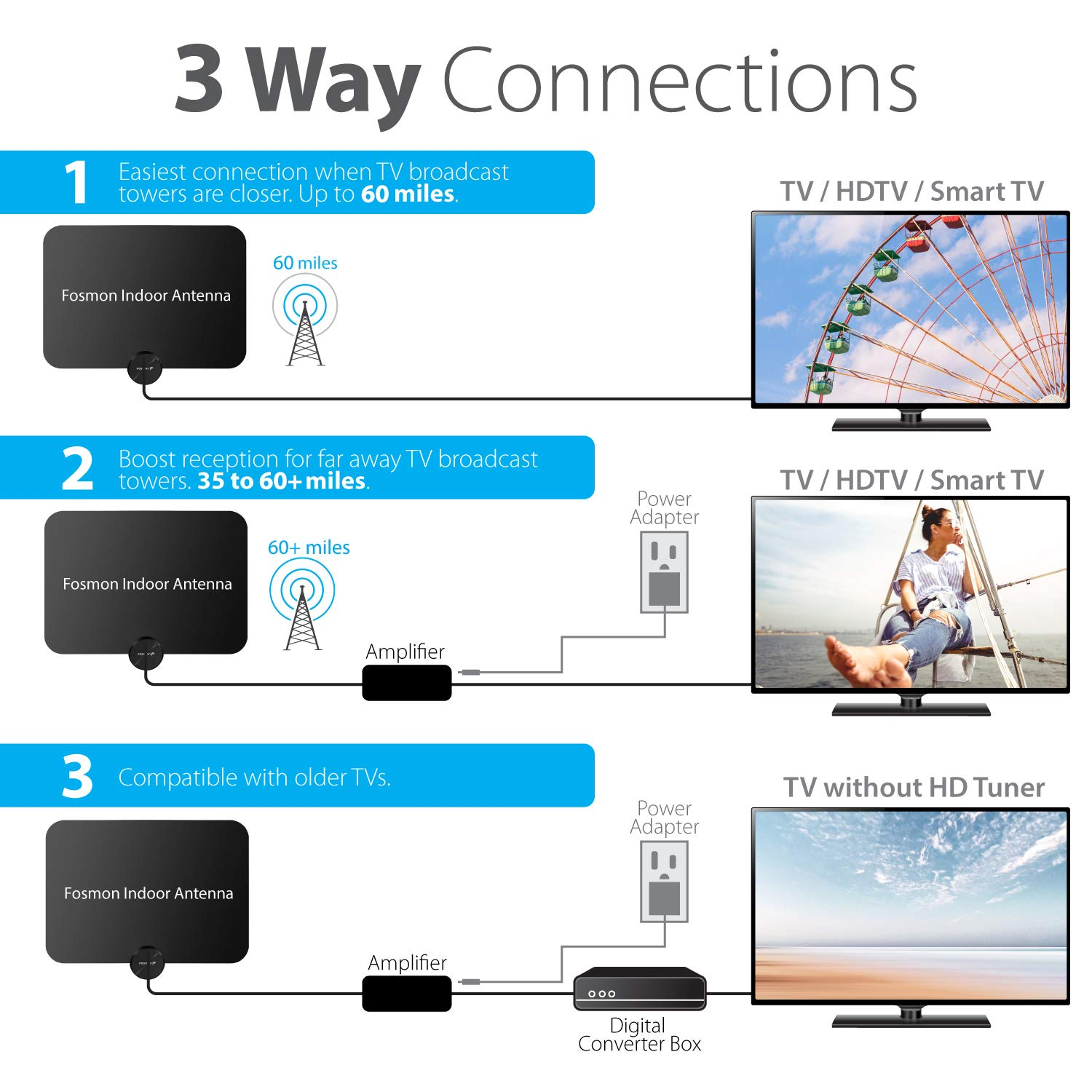 Fosmon HDTV Antenna [2019 Latest], Ultra Thin Indoor Digital TV Antenna Up to 120 Miles Long Ranges, UHF/VHF/1080p 4K Free TV Channel, with Amplifier ...