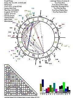 Amazon com: Astrology Software Starter Package - Astrological Chart