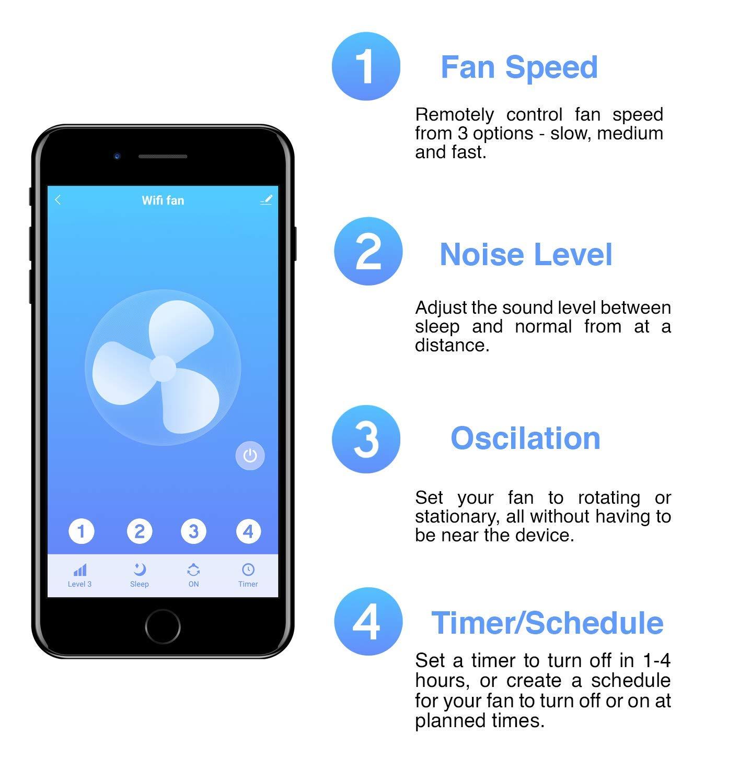 Stallworth Alexa WiFi Smart Oscilating 16-inch Pedestal Fan, Smartphone  Control, 3 Speed Settings, Compatible with Google Home & Echo Alexa